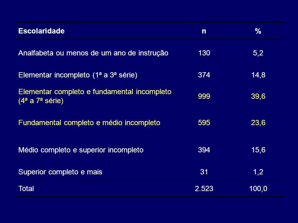 Escolaridaden% Analfabeta ou menos de um ano de instrução1305,2 Elementar incompleto (1ª a 3ª série)37414,8 Elementar completo e fundamental incomplet