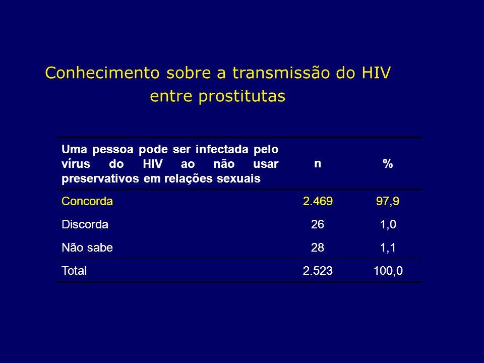 Uma pessoa pode ser infectada pelo vírus do HIV ao não usar preservativos em relações sexuais n% Concorda2.46997,9 Discorda261,0 Não sabe281,1 Total2.