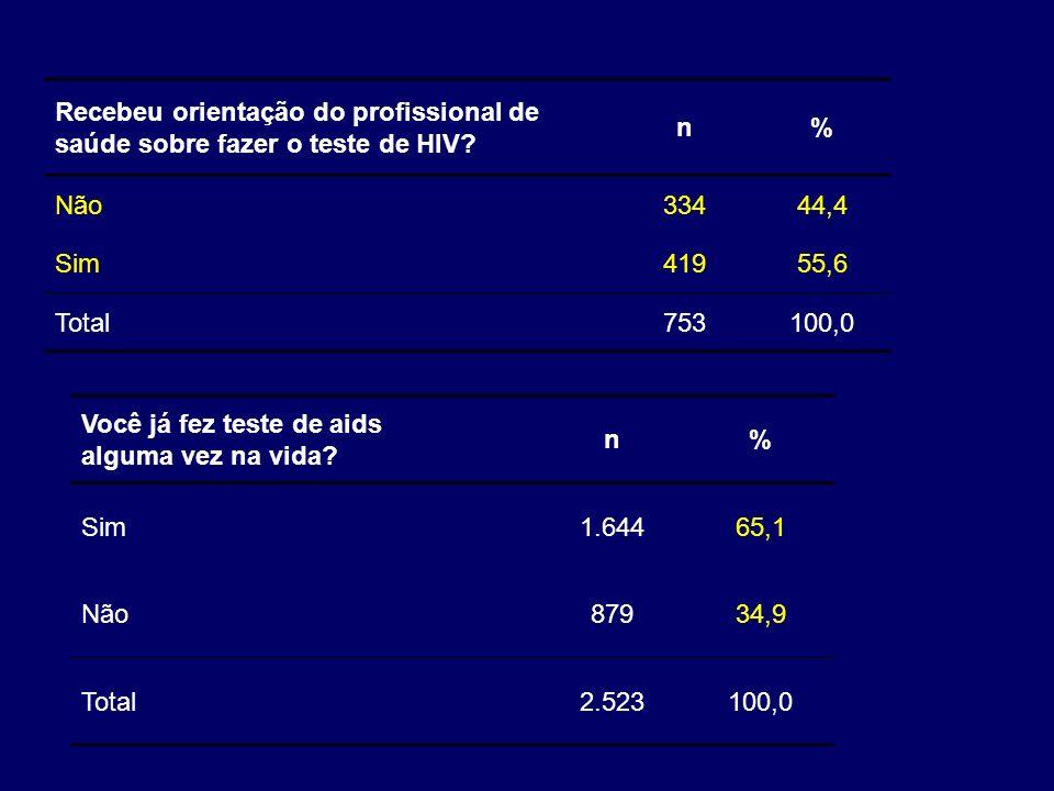 Recebeu orientação do profissional de saúde sobre fazer o teste de HIV? n% Não33444,4 Sim41955,6 Total753100,0 Você já fez teste de aids alguma vez na