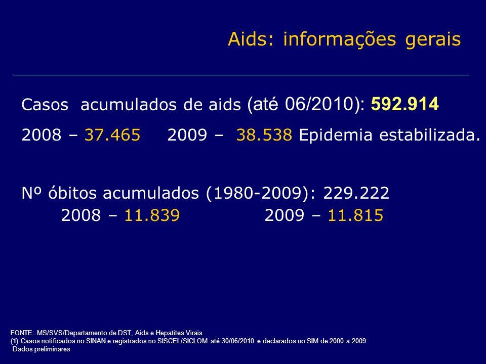 Casos acumulados de aids (até 06/2010): 592.914 2008 – 37.4652009 – 38.538 Epidemia estabilizada. Nº óbitos acumulados (1980-2009): 229.222 2008 – 11.