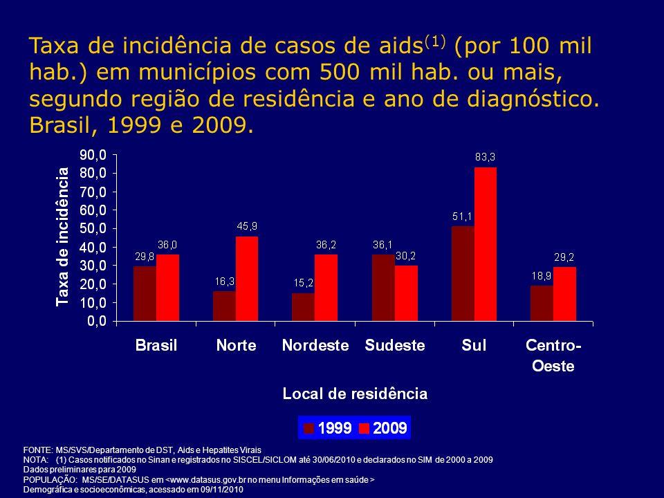 Taxa de incidência de casos de aids (1) (por 100 mil hab.) em municípios com 500 mil hab. ou mais, segundo região de residência e ano de diagnóstico.
