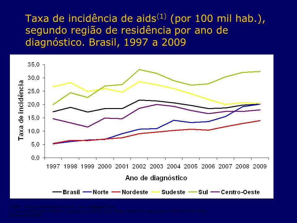 Taxa de incidência de aids (1) (por 100 mil hab.), segundo região de residência por ano de diagnóstico. Brasil, 1997 a 2009 FONTE: MS/SVS/Departamento