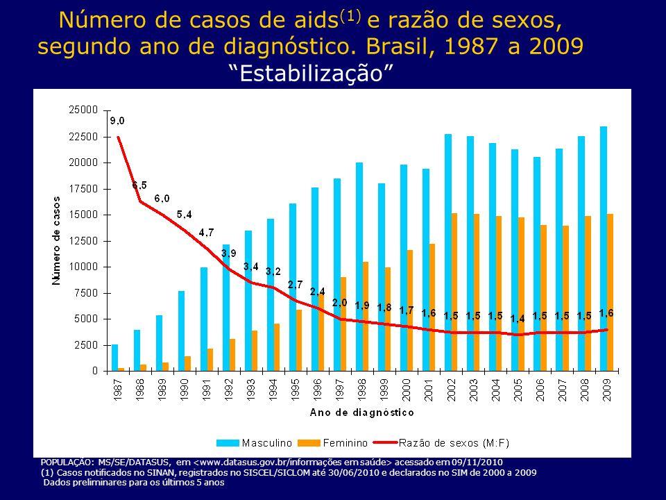 Número de casos de aids (1) e razão de sexos, segundo ano de diagnóstico. Brasil, 1987 a 2009 Estabilização FONTE: MS/SVS/Departamento de DST, AIDS e