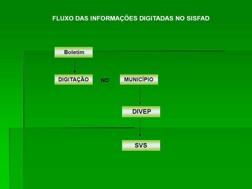 Boletim DIGITAÇÃOMUNICÍPIO SVS DIVEP FLUXO DAS INFORMAÇÕES DIGITADAS NO SISFAD NO