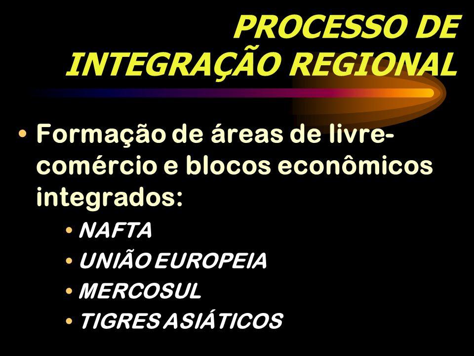 PROCESSO DE INTEGRAÇÃO REGIONAL Formação de áreas de livre- comércio e blocos econômicos integrados: NAFTA UNIÃO EUROPEIA MERCOSUL TIGRES ASIÁTICOS