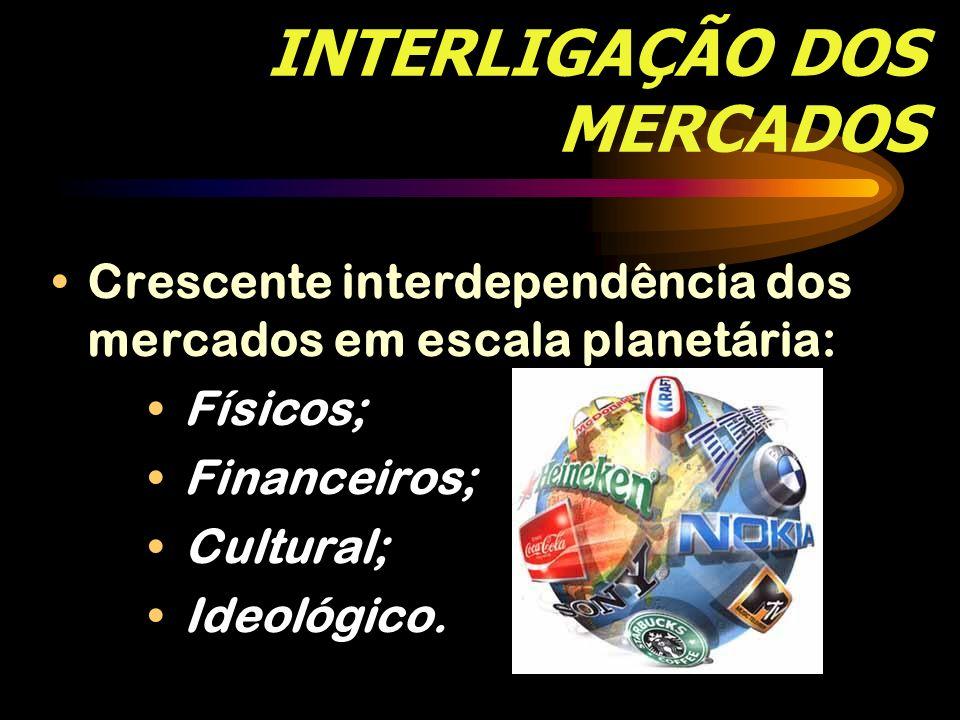 INTERLIGAÇÃO DOS MERCADOS Crescente interdependência dos mercados em escala planetária: Físicos; Financeiros; Cultural; Ideológico.