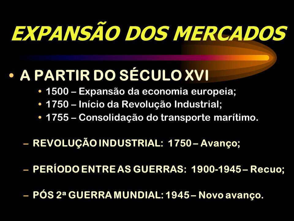 EXPANSÃO DOS MERCADOS A PARTIR DO SÉCULO XVI 1500 – Expansão da economia europeia; 1750 – Início da Revolução Industrial; 1755 – Consolidação do trans