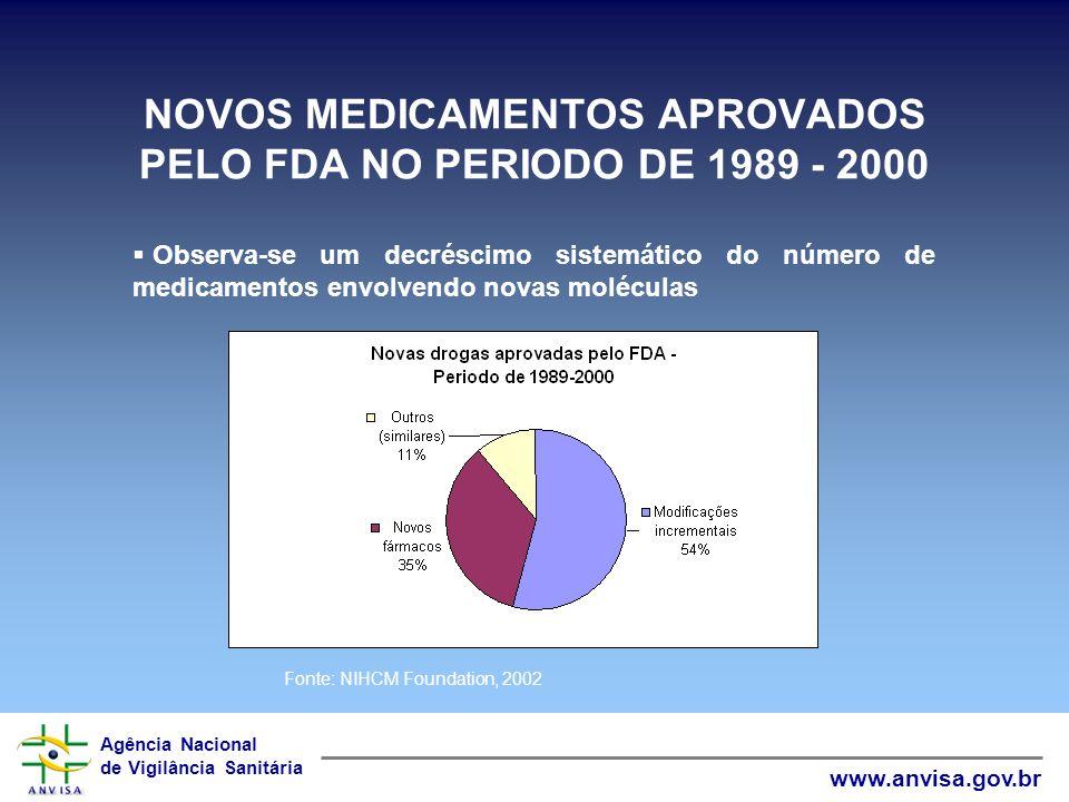 Agência Nacional de Vigilância Sanitária www.anvisa.gov.br OUTROS ESTUDOS Publicação Revista Prescrire (2005), com ranking dos 3096 novos medicamentos registrados entre 1989 – 2005, evidenciou que somente 2,72% de um universo de 3096 especialidades farmacêuticas representaram uma inovação terapêutica ou real avanço, contrastando com os 68,12% categorizados por não oferecer nenhuma melhoria significativa.