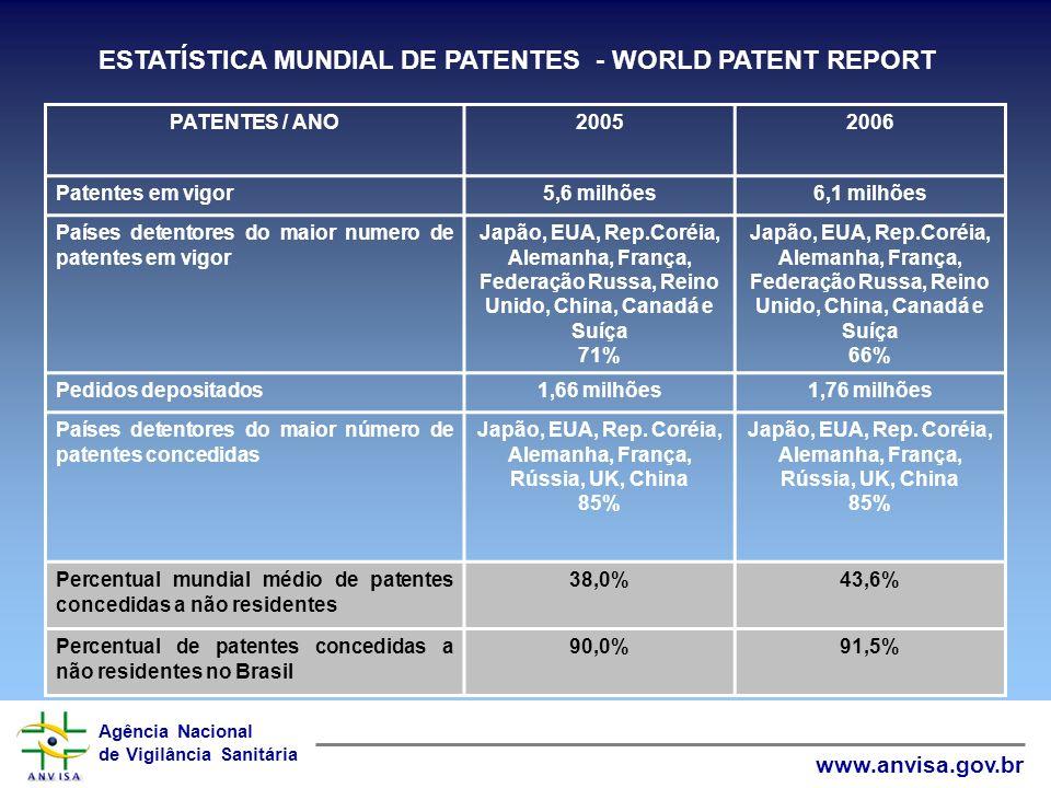 Agência Nacional de Vigilância Sanitária www.anvisa.gov.br ESTATISTICA NO SEGMENTO FARMACÊUTICO Estudo especifico para mapear os pedidos de patentes depositados no Brasil para a área de medicamentos, revela: Somente 6% dos depósitos teve participação brasileira Fonte: Jannuzzi (2007) Estudo recente da ANVISA revela que dos 96 fármacos patenteados no Brasil somente 1 é fruto de pesquisa brasileira.