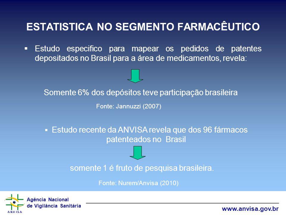 Agência Nacional de Vigilância Sanitária www.anvisa.gov.br ESTATISTICA NO SEGMENTO FARMACÊUTICO Estudo especifico para mapear os pedidos de patentes d