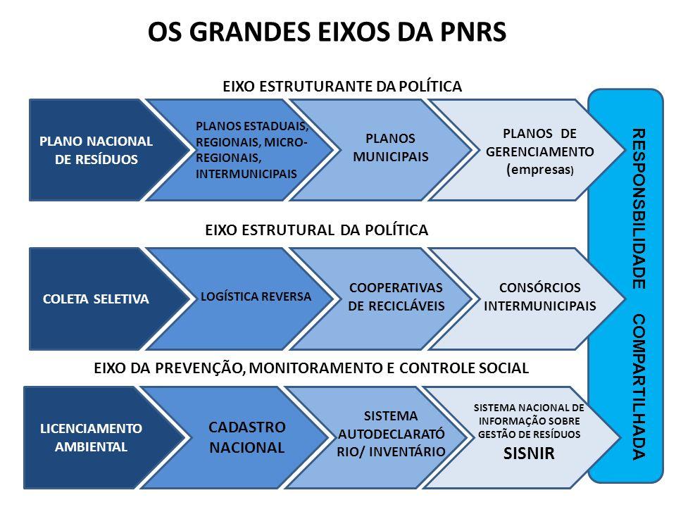 RESPONSBILIDADE COMPARTILHADA PLANO NACIONAL DE RESÍDUOS PLANOS ESTADUAIS, REGIONAIS, MICRO- REGIONAIS, INTERMUNICIPAIS PLANOS MUNICIPAIS PLANOS DE GE