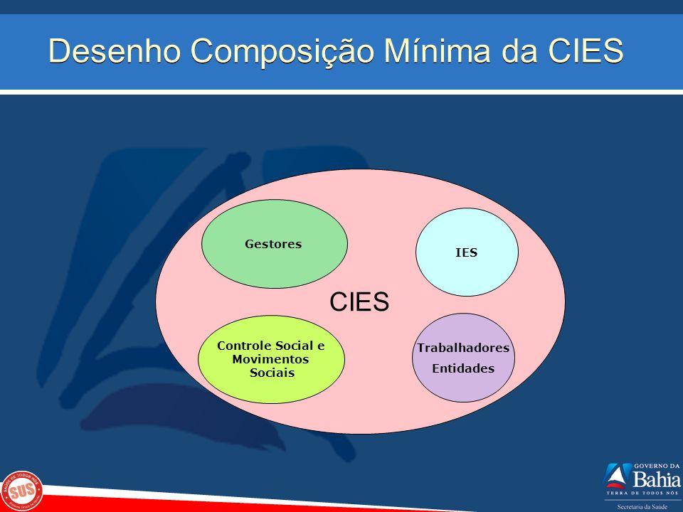 CPIES CIES CGR SESAB CIB Centro-Leste Centro-Norte Extremo Sul Leste Nordeste Norte Oeste Sudoeste Sul