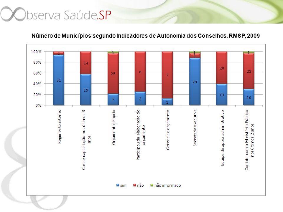 Número de Municípios segundo Indicadores de Autonomia dos Conselhos, RMSP, 2009