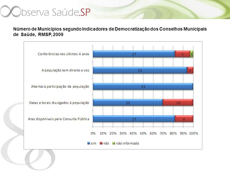 Número de Municípios segundo Indicadores de Democratização dos Conselhos Municipais de Saúde, RMSP, 2009