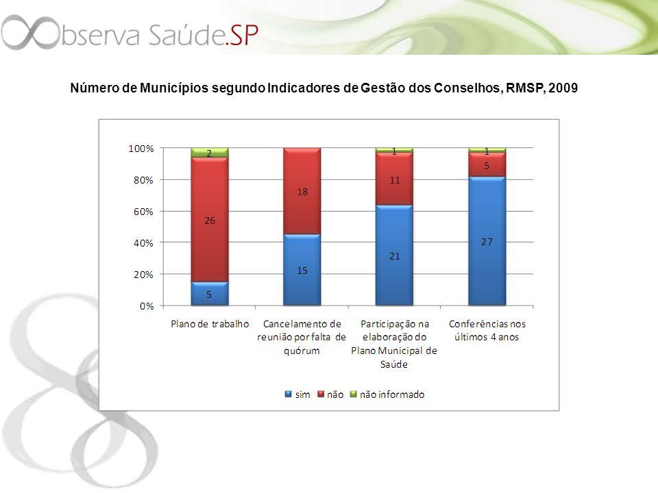 Número de Municípios segundo Indicadores de Gestão dos Conselhos, RMSP, 2009