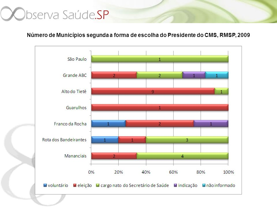 Número de Municípios segunda a forma de escolha do Presidente do CMS, RMSP, 2009