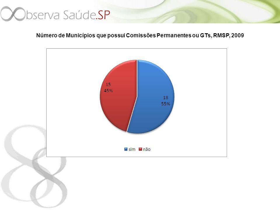 Número de Municípios que possui Comissões Permanentes ou GTs, RMSP, 2009