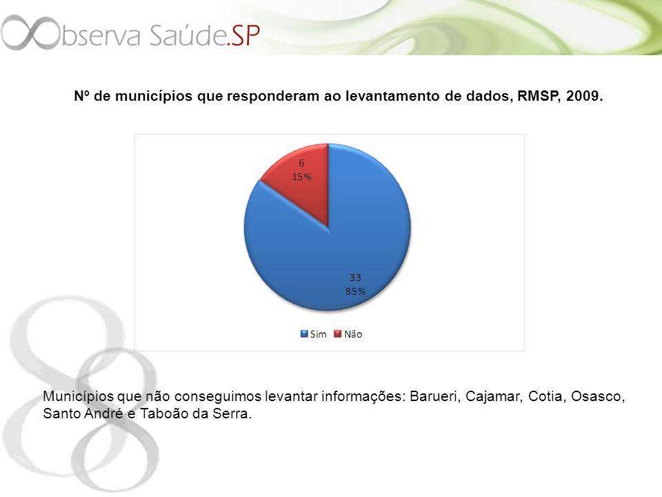Indicadores dos municípios da Região dos Mananciais, RMSP, 2009.