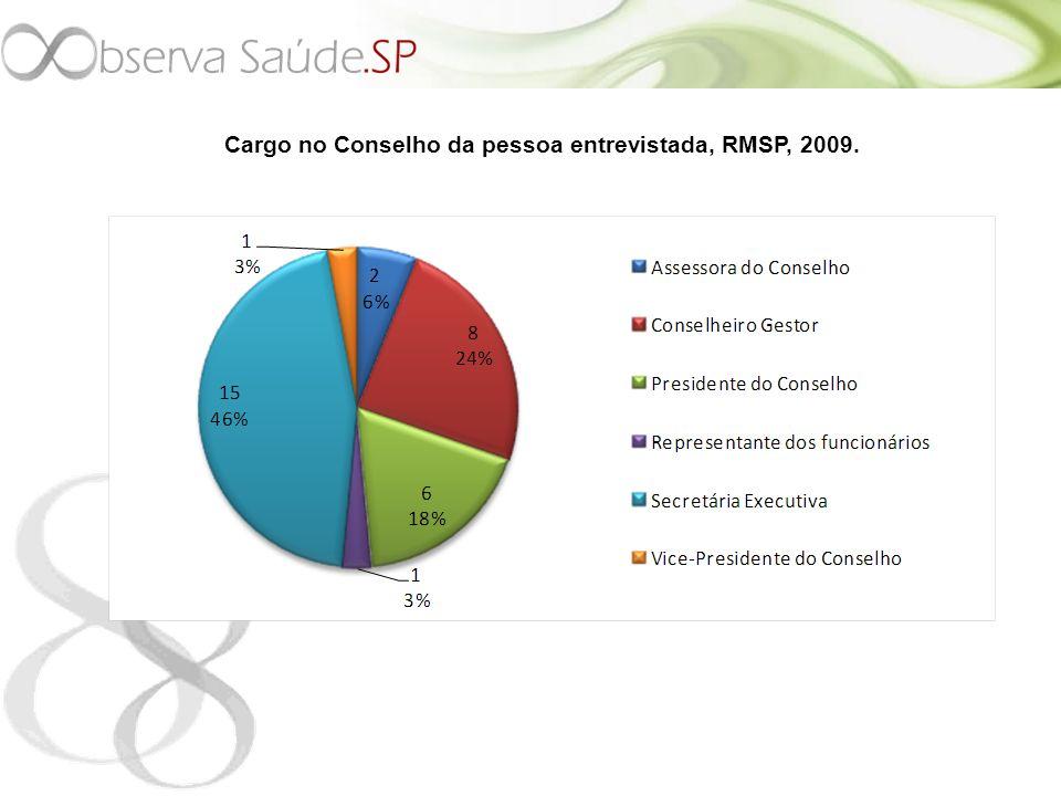 Cargo no Conselho da pessoa entrevistada, RMSP, 2009.