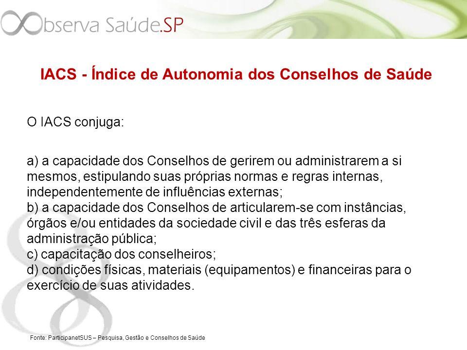 IACS - Índice de Autonomia dos Conselhos de Saúde O IACS conjuga: a) a capacidade dos Conselhos de gerirem ou administrarem a si mesmos, estipulando s