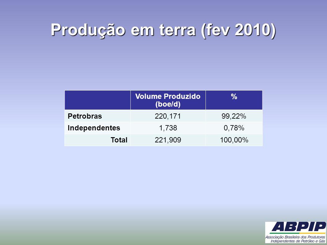 Produção em terra (fev 2010) Volume Produzido (boe/d) % Petrobras220,17199,22% Independentes1,7380,78% Total221,909100,00%