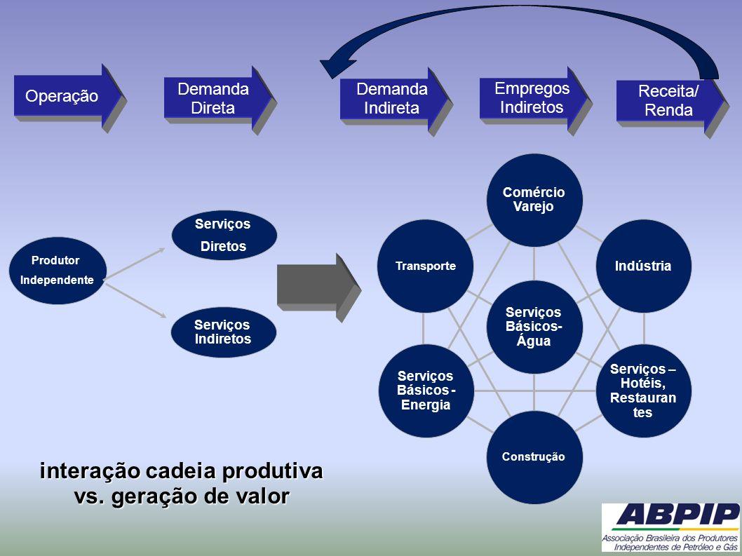 Transporte Indústria Serviços – Hotéis, Restauran tes Serviços Básicos - Energia Serviços Básicos- Água Construção Comércio Varejo Serviços Diretos Pr