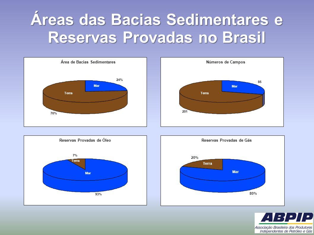 Áreas das Bacias Sedimentares e Reservas Provadas no Brasil Área de Bacias Sedimentares 24% 76% onsh Mar Terra Números de Campos 85 201 Terra Mar Rese