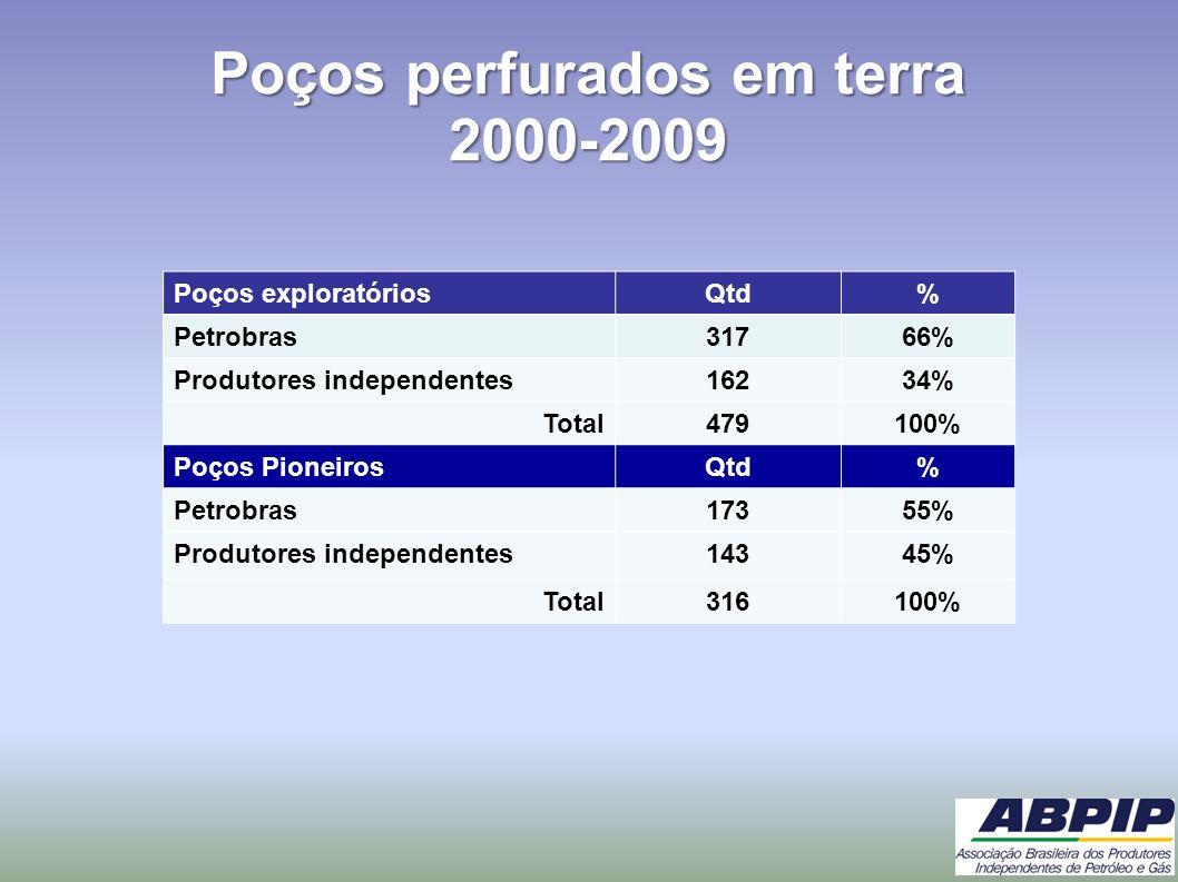 Poços perfurados em terra 2000-2009 Poços exploratóriosQtd% Petrobras31766% Produtores independentes16234% Total479100% Poços PioneirosQtd% Petrobras1