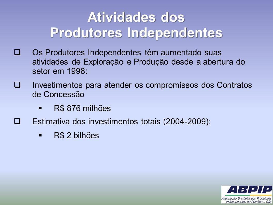 Atividades dos Produtores Independentes Os Produtores Independentes têm aumentado suas atividades de Exploração e Produção desde a abertura do setor e