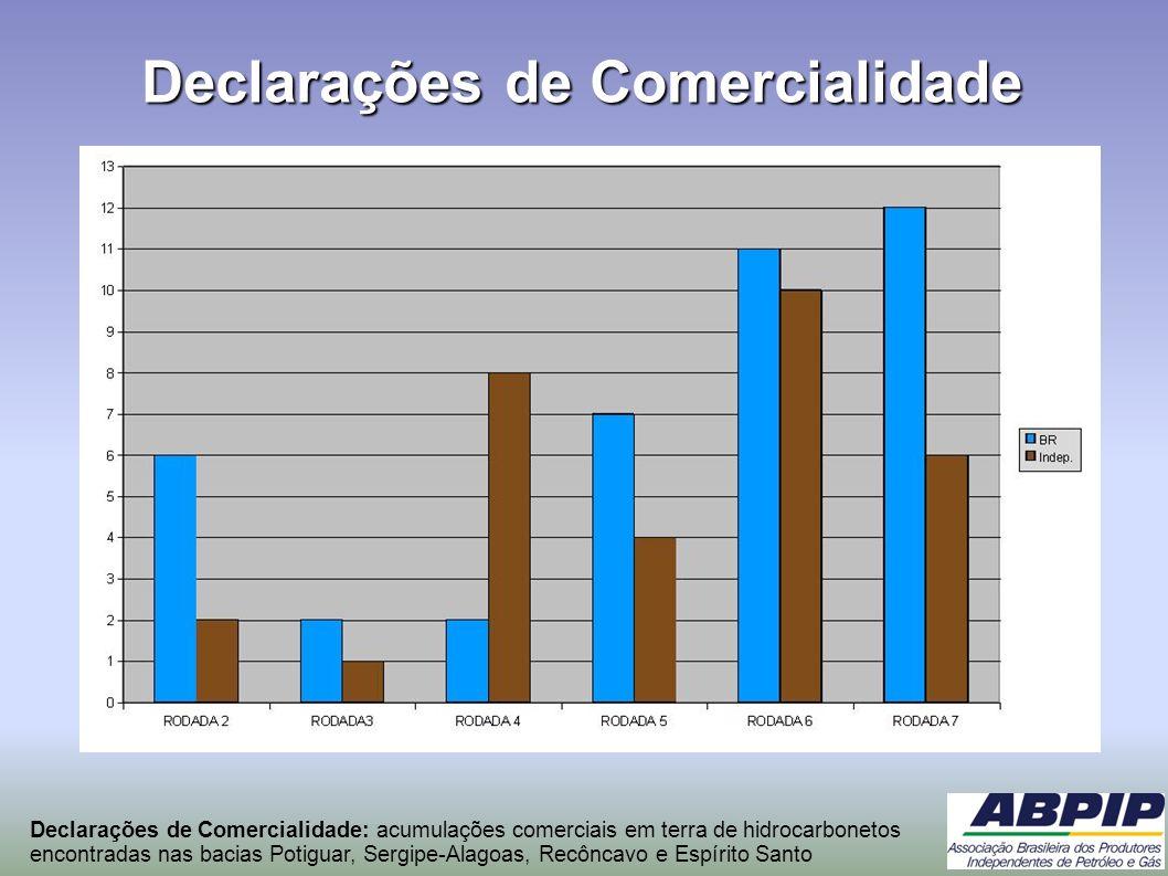 Declarações de Comercialidade Declarações de Comercialidade: acumulações comerciais em terra de hidrocarbonetos encontradas nas bacias Potiguar, Sergi