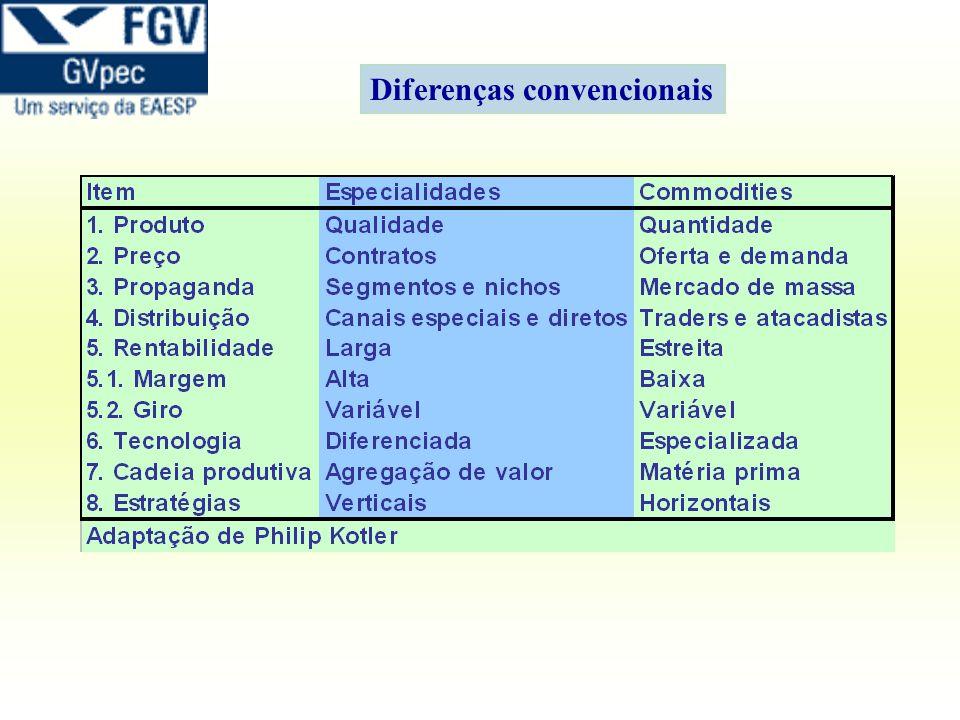 Diferenças convencionais