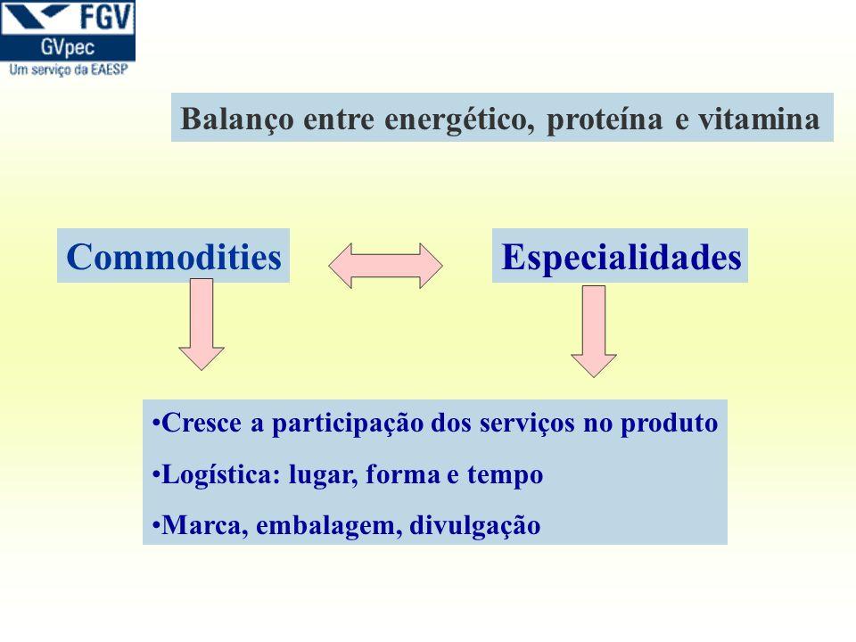 Balanço entre energético, proteína e vitamina CommoditiesEspecialidades Cresce a participação dos serviços no produto Logística: lugar, forma e tempo