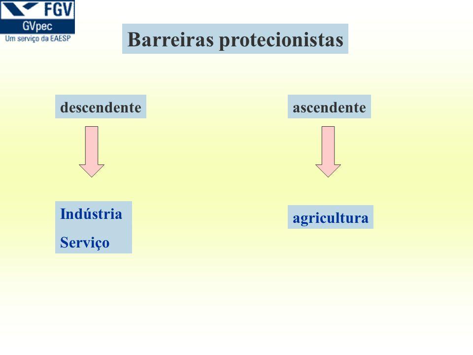 Indústria Serviço descendenteascendente agricultura Barreiras protecionistas