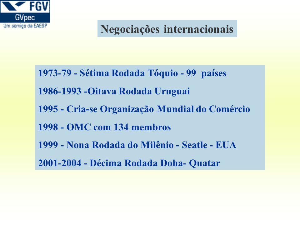 Negociações internacionais 1973-79 - Sétima Rodada Tóquio - 99 países 1986-1993 -Oitava Rodada Uruguai 1995 - Cria-se Organização Mundial do Comércio