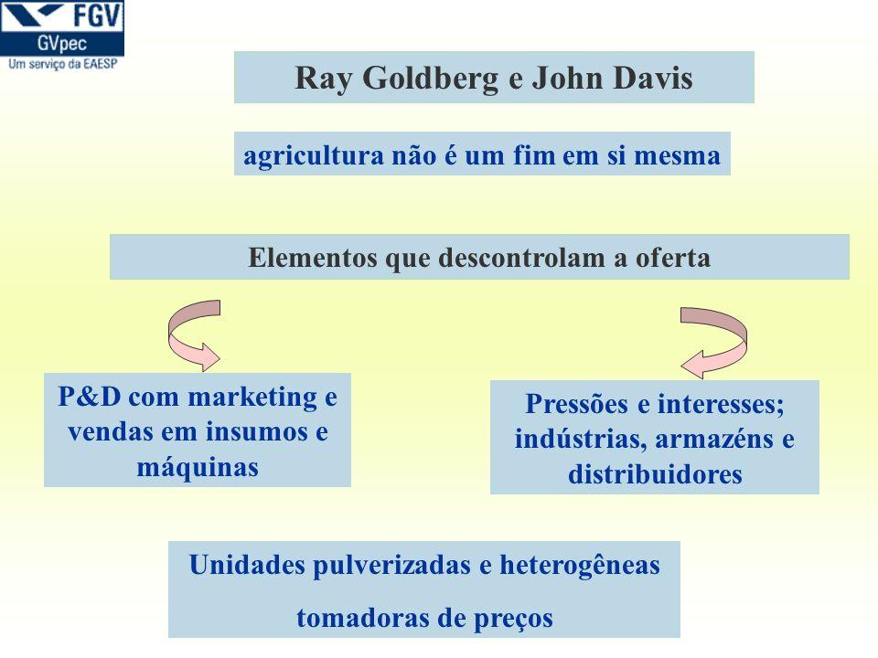 Ray Goldberg e John Davis Elementos que descontrolam a oferta P&D com marketing e vendas em insumos e máquinas Pressões e interesses; indústrias, arma