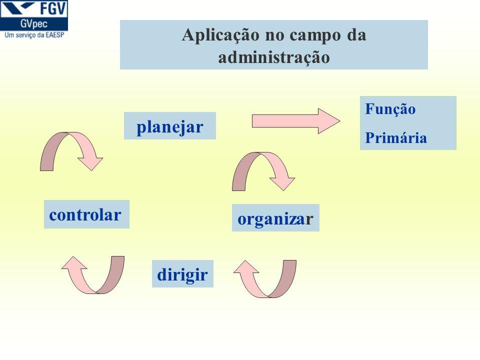 Aplicação no campo da administração planejar organizar dirigir controlar Função Primária