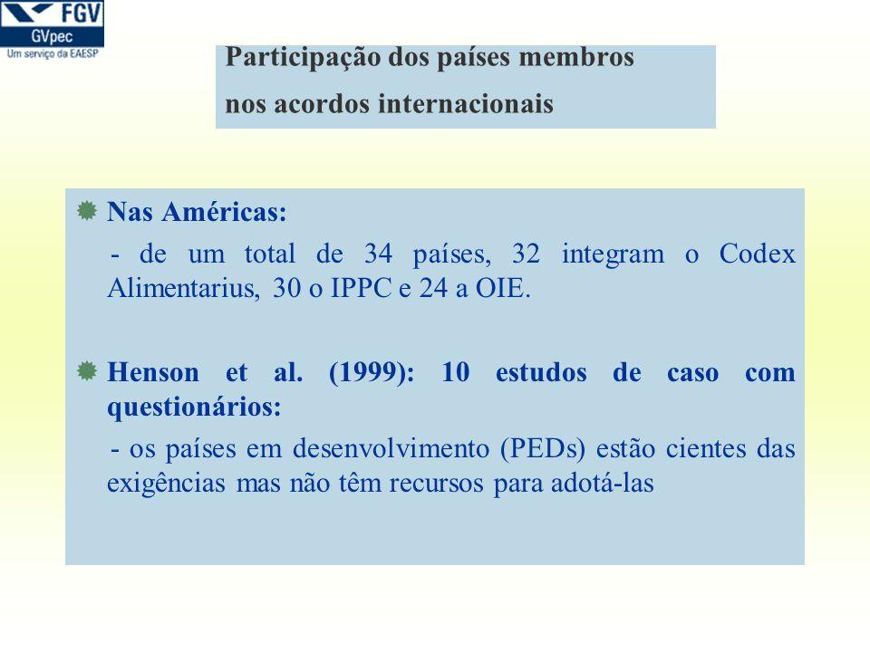 Participação dos países membros nos acordos internacionais Nas Américas: - de um total de 34 países, 32 integram o Codex Alimentarius, 30 o IPPC e 24