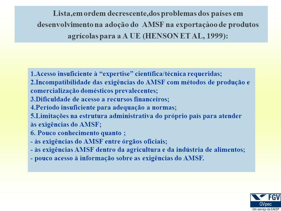 Lista,em ordem decrescente,dos problemas dos países em desenvolvimento na adoção do AMSF na exportaçàoo de produtos agrícolas para a A UE (HENSON ET A