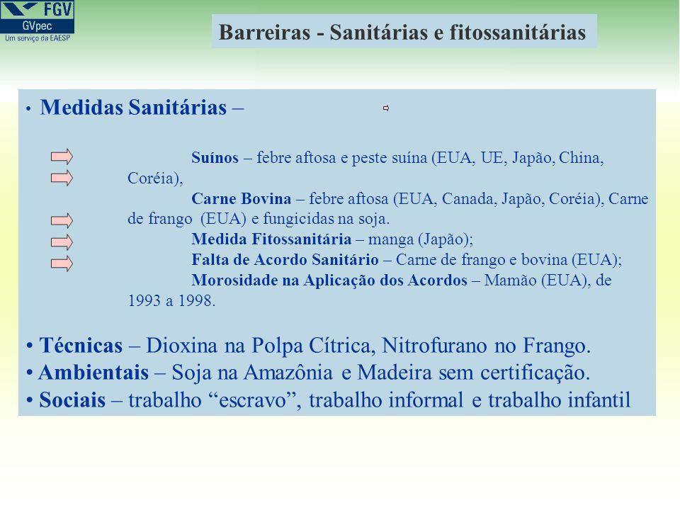 Medidas Sanitárias – Suínos – febre aftosa e peste suína (EUA, UE, Japão, China, Coréia), Carne Bovina – febre aftosa (EUA, Canada, Japão, Coréia), Ca