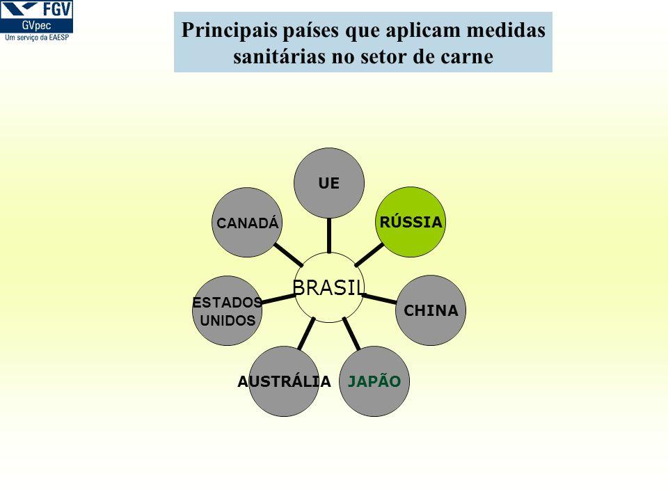 Principais países que aplicam medidas sanitárias no setor de carne