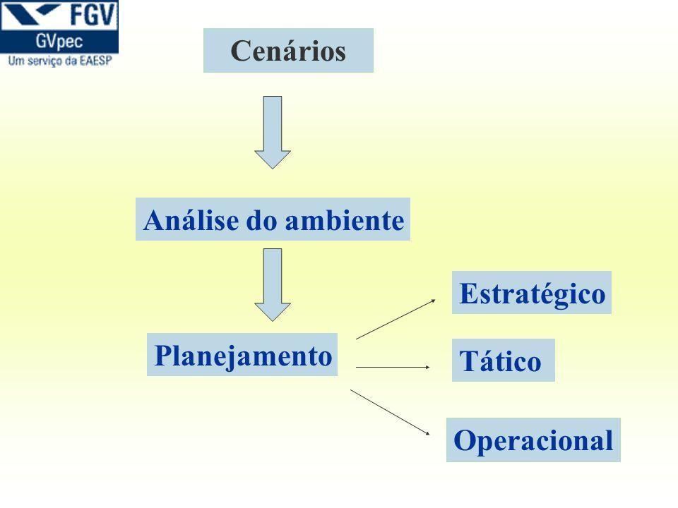 Cenários Análise do ambiente Planejamento Estratégico Operacional Tático