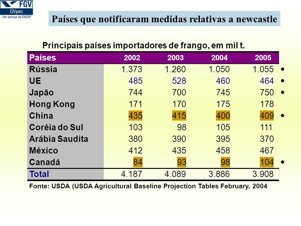 Países que notificaram medidas relativas a newcastle Países 2002200320042005 Rússia1.3731.2601.0501.055 UE485528460464 Japão744700745750 Hong Kong1711