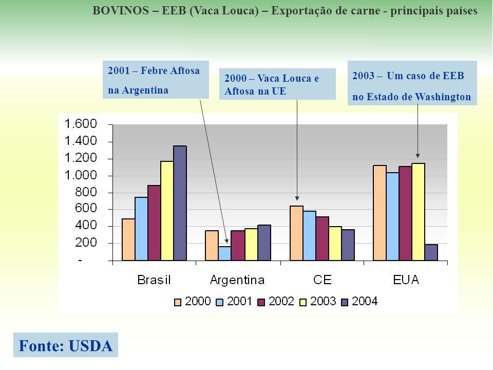 2001 – Febre Aftosa na Argentina 2000 – Vaca Louca e Aftosa na UE 2003 – Um caso de EEB no Estado de Washington BOVINOS – EEB (Vaca Louca) – Exportaçã