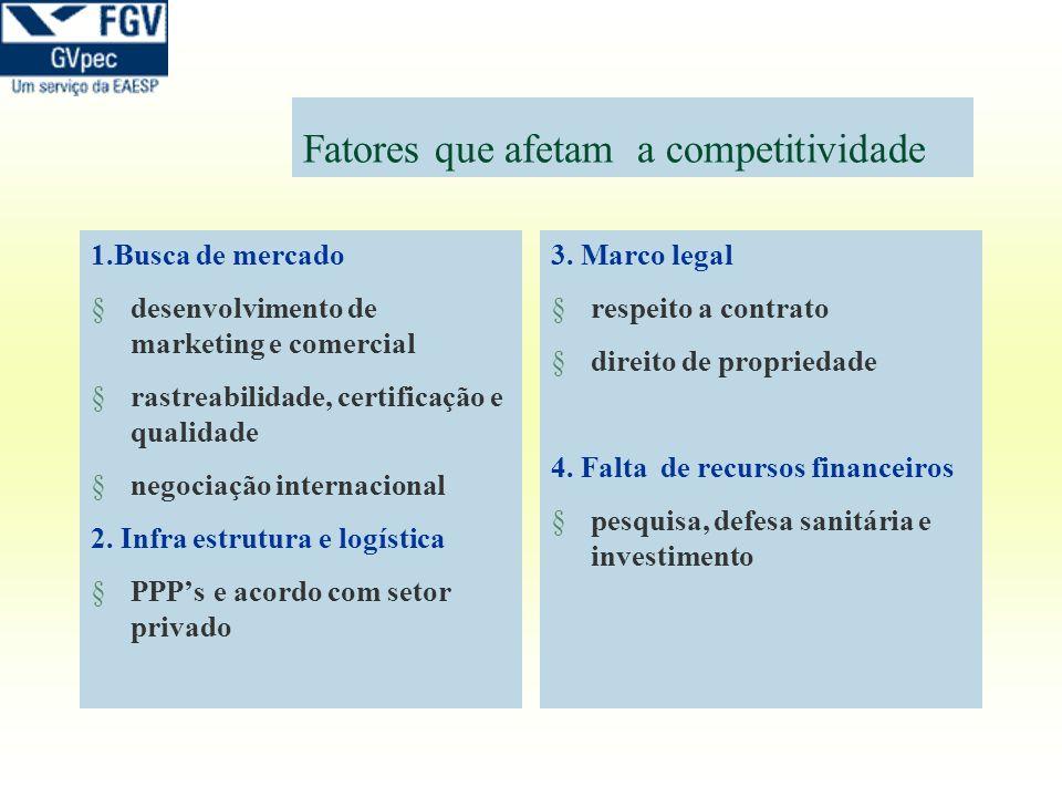 Fatores que afetam a competitividade 1.Busca de mercado §desenvolvimento de marketing e comercial §rastreabilidade, certificação e qualidade §negociaç