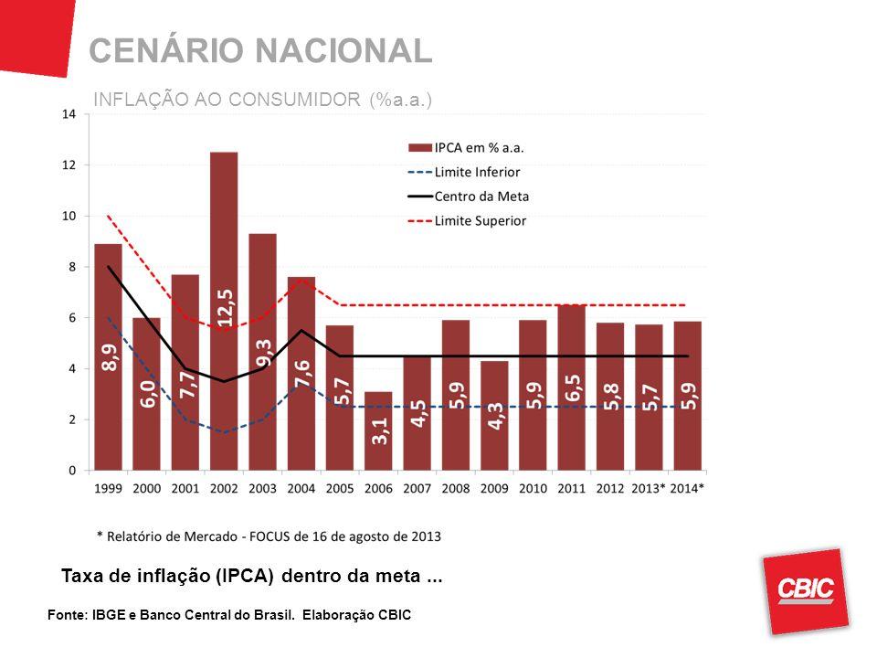 CENÁRIO NACIONAL Fonte: IBGE e Banco Central do Brasil. Elaboração CBIC Taxa de inflação (IPCA) dentro da meta... INFLAÇÃO AO CONSUMIDOR (%a.a.)
