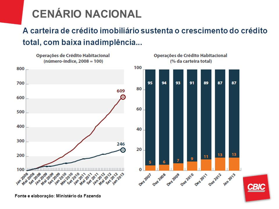 A carteira de crédito imobiliário sustenta o crescimento do crédito total, com baixa inadimplência... CENÁRIO NACIONAL Fonte e elaboração: Ministério
