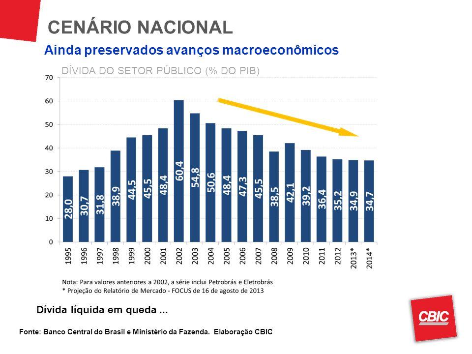 CENÁRIO NACIONAL Fonte: Banco Central do Brasil e Ministério da Fazenda. Elaboração CBIC Dívida líquida em queda... DÍVIDA DO SETOR PÚBLICO (% DO PIB)