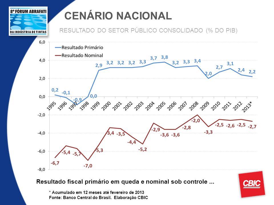 CENÁRIO NACIONAL * Acumulado em 12 meses até fevereiro de 2013 Fonte: Banco Central do Brasil. Elaboração CBIC Resultado fiscal primário em queda e no