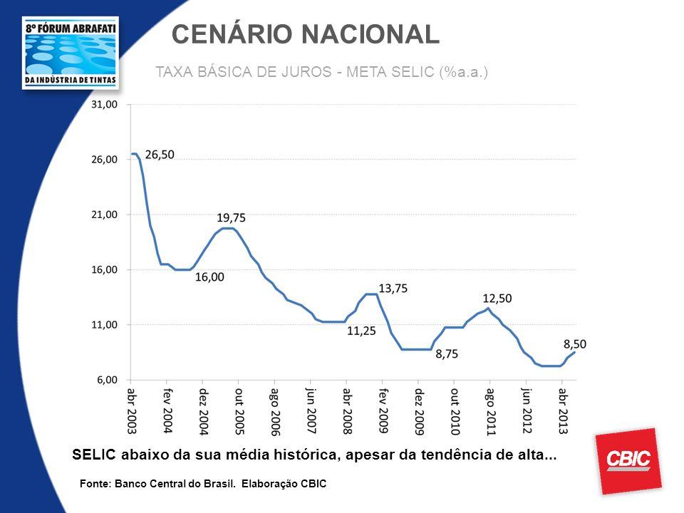 CENÁRIO NACIONAL Fonte: Banco Central do Brasil. Elaboração CBIC SELIC abaixo da sua média histórica, apesar da tendência de alta... TAXA BÁSICA DE JU