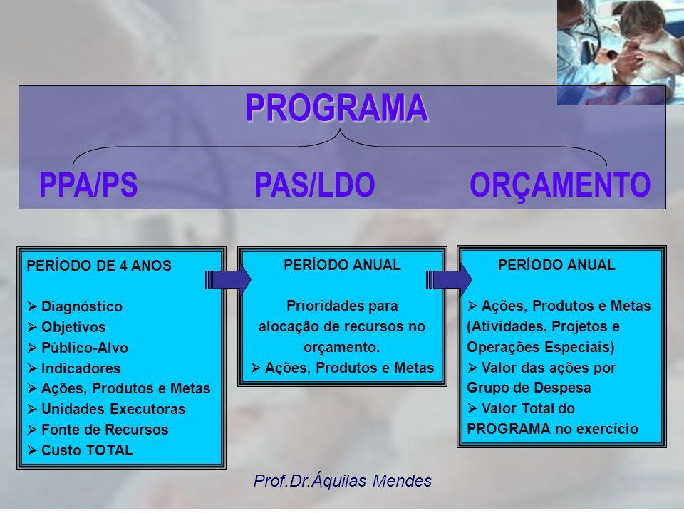 Prof.Dr.Áquilas Mendes O programa é a espinha dorsal que garante a interação e a integração entre os três instrumentos de planejamento Programa PPA LD